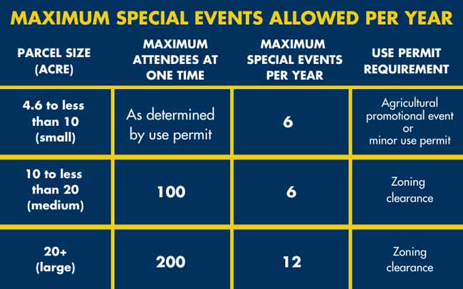 Ordinance Special Events