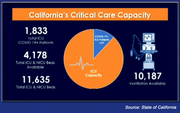 California Critical Care Capacity
