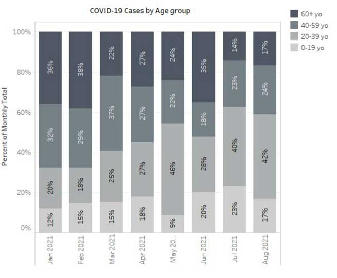Covid-19 cases by Age Group at UC Davis Medical Center