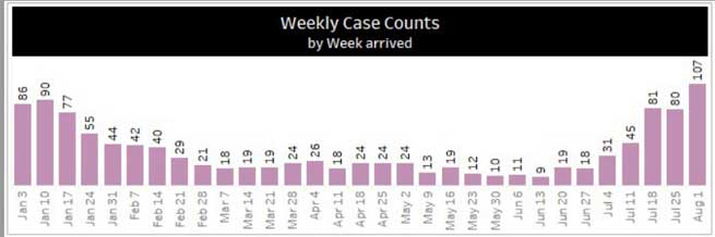 weekly covid-19 cases at UC Davis Medical Center 2021